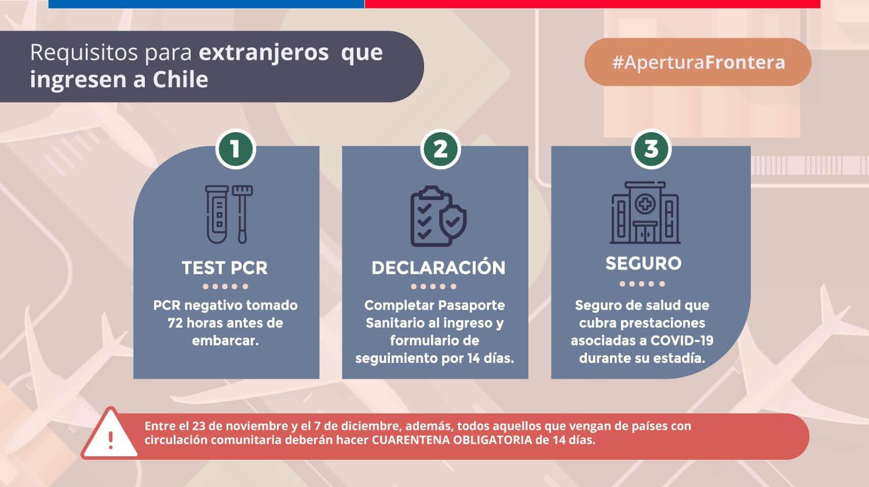 Requisitos para el ingreso de turistas extranjeros (no residentes)